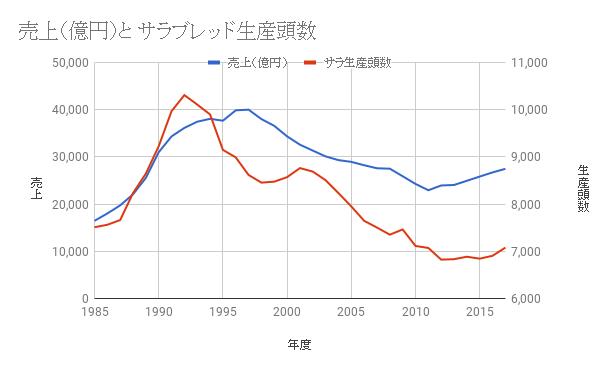JRA売上高とサラブレッド生産頭数の推移