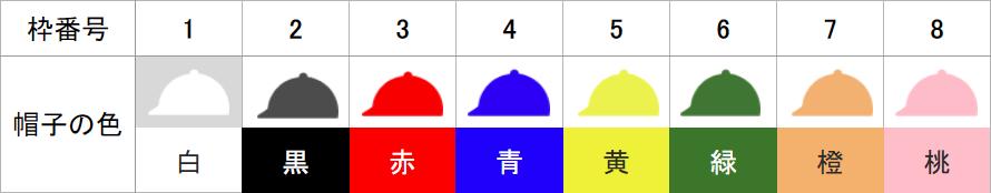 競馬枠番号の割り当て方とヘルメットの色
