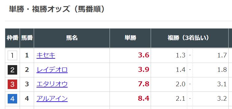 日本オッズ表示JRA宝塚記念2019