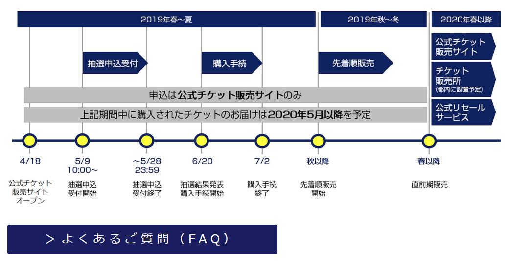 東京オリンピックチケットスケジュール